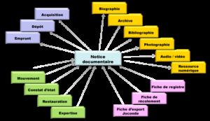 Modèle WebMuseo