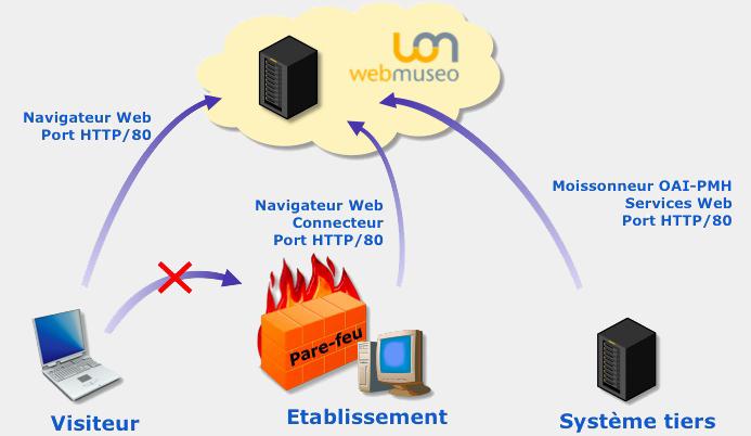 Sécurité WebMuseo